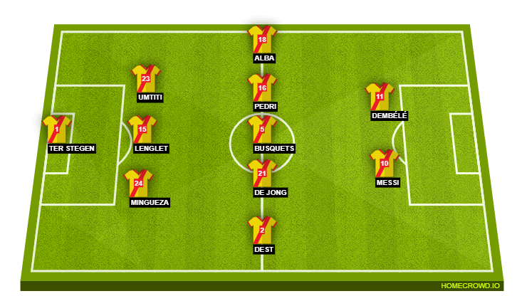 Barcelona possible starting lineup